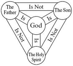 tri-theism
