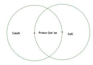 sufi-salafi