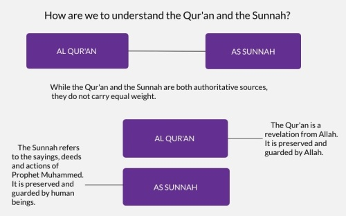 Quran-Sunnah